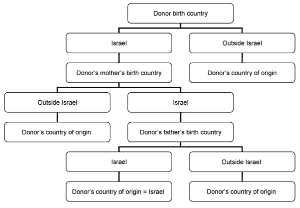 Algorithm for identifying the geographic origin of Israeli blood donors.