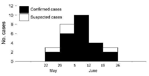 Epidemic curve showing distribution of cases of infection with Trichinella spp., by onset date, Village A, Uthai Thani Province, Thailand, May–June 2006.