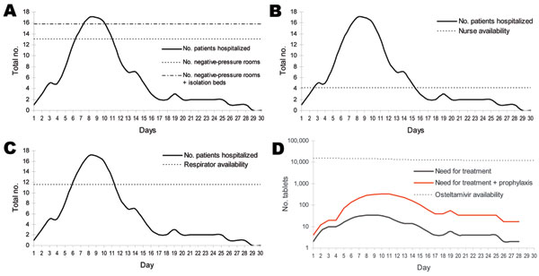 Projected demand and gaps in selected health system resources in Thailand, assuming prepandemic containment. A) Hospital beds; B) critical care nurses; C) adult respirators; D) oseltamivir tablets.