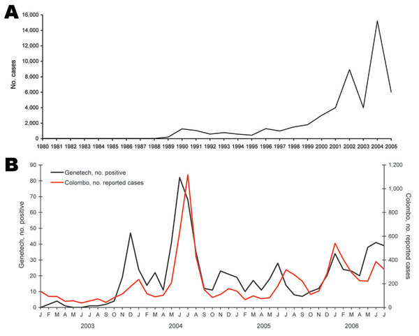 A) Dengue cases reported to the Epidemiology Unit, Ministry of Health, Sri Lanka (1981–2005). B) Comparison of monthly reported data for Colombo and Genetech for 2003–2006. Colombo data are based on cases reported to the Ministry of Health by hospitals and clinics within the Colombo Municipal Council. Genetech data are based on the number of PCR-positive cases detected each month.