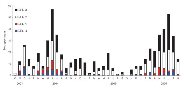 Relative abundance of dengue (DEN) virus serotypes in Sri Lanka. DEN-positive serum samples obtained from October 2003 through September 2006 were serotyped by reverse transcription–PCR.