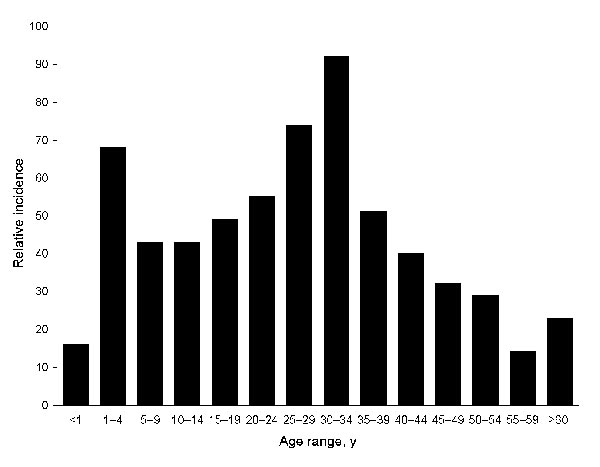 Clinically apparent dengue in different age groups in Sri Lanka, 2003–2006, Sri Lanka. Because true incidence data were not available, relative incidence of dengue infections by age cohort was estimated. We used Genetech data and known population of Colombo by age, to estimate relative incidence. The age group (>60 years) with the lowest transmission rate was used as a referent for calculating the fold difference between each remaining cohort and the referent.