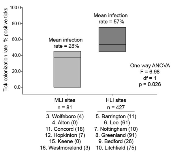Analysis of variance (ANOVA) of Borrelia burgdorferi prevalence in Ixodes scapularis ticks isolated from New Hampshire counties of medium (MLI) and high (HLI) incidence of Lyme disease.