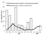 Thumbnail of Suspected pertussis cases recorded at sentinel sites and from outbreaks, Afghanistan, April 2007–March 2008.