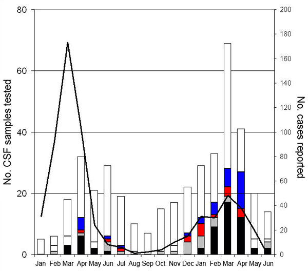 Monthly distribution of cerebrospinal fluid (CSF) specimens tested in Centre Pasteur du Cameroun in Garoua and identified pathogens (January 2007-June 2008). Black, Neisseria meningitidis; gray, Haemophilus influenzae; hatched, Streptococcus pneumoniae; dotted, turbid CSF without identified etiologic agent; white, crystal clear CSF; line, number of notified cases.