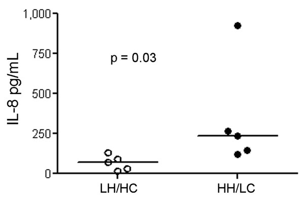 Interleukin (IL)– 8 induction in human peripheral blood mononuclear cells (PBMCs) (n = 5) using live bacteria. IL-8 concentration measured in cell culture supernatants of PBMCs were after exposure to live high hemolytic (HH)/low encapsulation (LC) and low hemolytic (LH)/high encapsulation (HC) bacteria. Horizontal lines indicate the median.