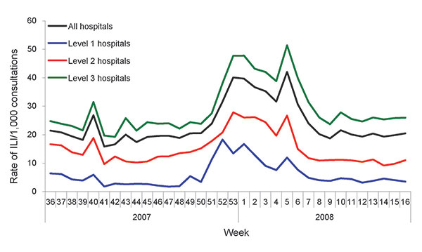 Weekly influenza-like illness (ILI) rates during the 2007–08 influenza season, Beijing, People's Republic of China.
