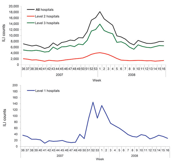 Weekly influenza-like illness (ILI) counts during the 2007–08 influenza season, Beijing, People's Republic of China.
