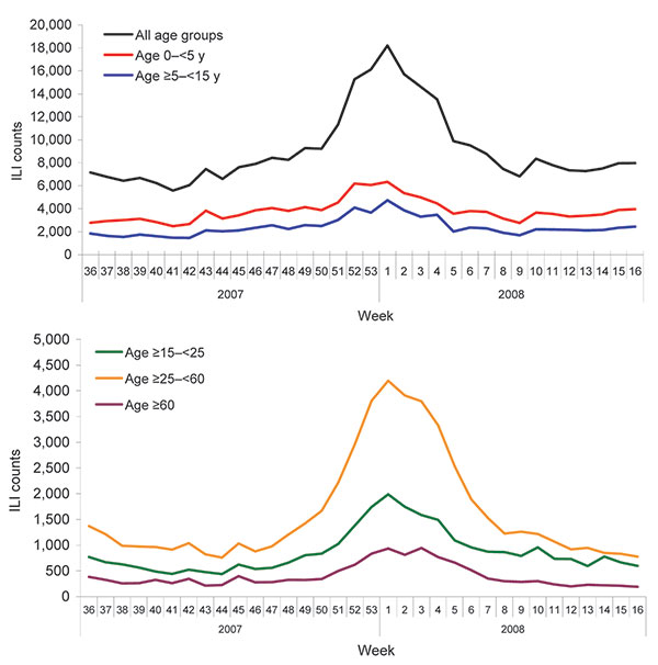 Weekly influenza-like illness (ILI) counts by age group during the 2007–08 influenza season, Beijing, People's Republic of China.