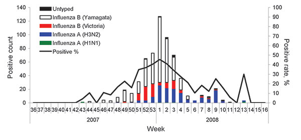 Weekly distribution of influenza isolates during the 2007–08 influenza season, Beijing, People's Republic of China.