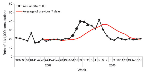 Weekly influenza-like illness (ILI) rates by Early Aberration Reporting System to detect the onset of the influenza epidemic during the 2007–08 season, Beijing, People's Republic of China. Squares and triangles represent different alert situations—C1-mild (C1), C2-medium (C2), and C3-ultra (C3)—automatically generated by the reporting system: diamond, C1C3; triangle, C2C3.