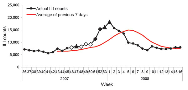 Weekly illness-like illness (ILI) counts by Early Aberration Response System to detect the onset of the influenza epidemic during the 2007–08 season, Beijing, People's Republic of China. Triangles and diamonds represent different alert situations—C1-mild (C1), C2-medium (C2), and C3-ultra (C3)—automatically generated by the reporting system: triangle, C2C3; open diamond, C3; and solid diamond, C1C2C3.