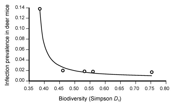 Results of the nonlinear regression analysis between species diversity (expressed as Simpson diversity index, Ds) and Sin Nombre virus prevalence among deer mice (Peromyscus maniculatus) at each of 5 parks in Portland, Oregon, USA. The best fit model was of the form Y = x / (ax + b), R2 of 0.9994, p = 0.00001. The figure represents a summary of the results in that it shows the averages of all the seasons, in all years, in each park (indicated by circles). A regression using individual seasons an