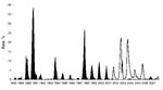 Thumbnail of Rates of flavivirus seroconversion in sentinel chickens, Florida, 1988–2007. Black shading shows St. Louis encephalitis virus (SLEV); white shading shows West Nile virus (WNV). Because the number of susceptible sentinel chickens fluctuated during this time, the rates of seroconversion (no. positive chickens/total no. susceptible chickens × 100, per month) are presented rather than numbers of positive birds. SLEV seroconversion rates declined after the 2001 introduction of WNV despit