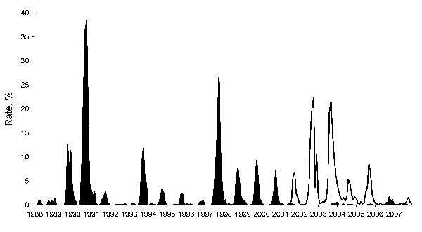 Rates of flavivirus seroconversion in sentinel chickens, Florida, 1988–2007. Black shading shows St. Louis encephalitis virus (SLEV); white shading shows West Nile virus (WNV). Because the number of susceptible sentinel chickens fluctuated during this time, the rates of seroconversion (no. positive chickens/total no. susceptible chickens × 100, per month) are presented rather than numbers of positive birds. SLEV seroconversion rates declined after the 2001 introduction of WNV despite continued s