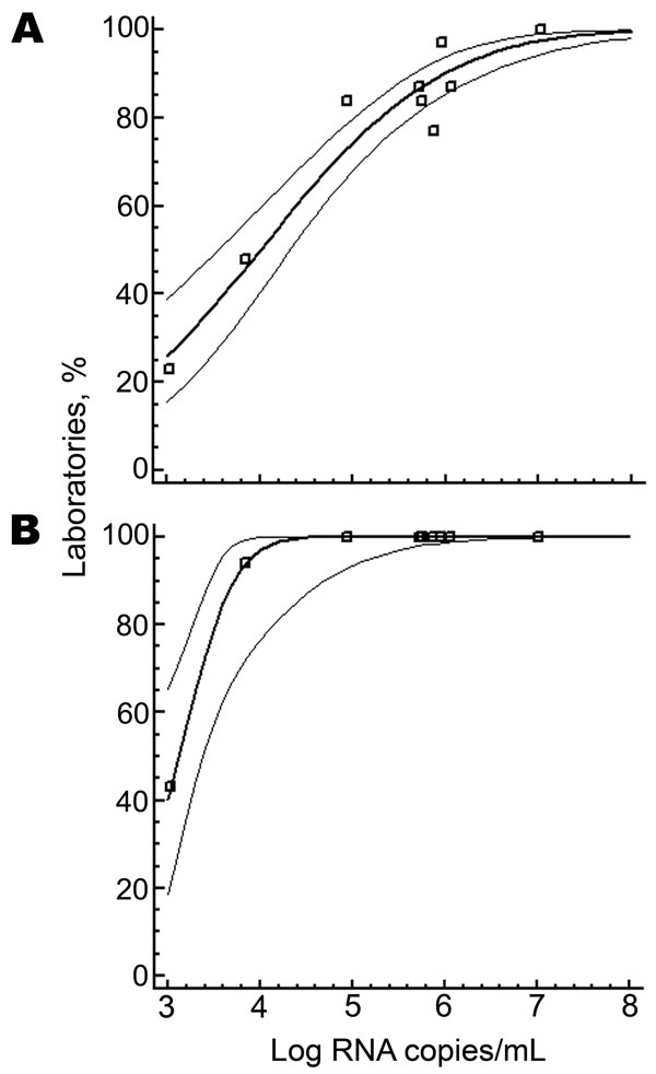 Probit analysis of laboratories with a positive result (y axes) for chikungunya virus in relation to viral RNA concentration in positive samples (x axes). A) Laboratories using in-house reverse transcription–PCRs (RT-PCRs) (n = 18) had a 50% certainty of having a positive result at 10,000 RNA copies/mL (95% confidence interval [CI] 3,162–19,952). B) Laboratories using a preformulated RT-PCR (n = 13) had a 50% certainty of having a positive result at 1,288 RNA copies/mL (95% CI 416–2,344). Data p
