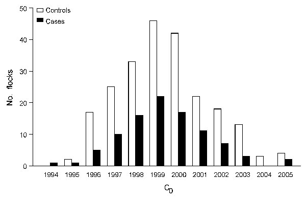 Distribution of C0 for cases of atypical scrapie and controls in sheep, France, 1994–2005. C0, birth cohort assuming that in each flock all animals born during the same birth campaign (defined from July 1 of year n – 1 to June 30 of year n) shared the same exposure.