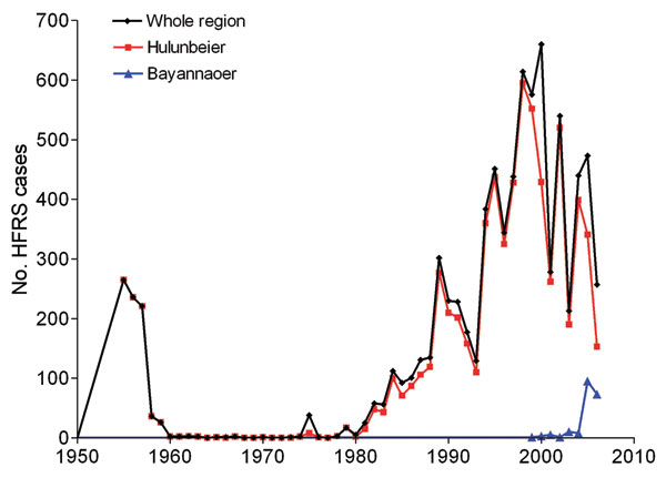 Annual number of cases of hemorrhagic fever with renal syndrome reported by year, Inner Mongolia, China, and selected districts, 1955–2006.