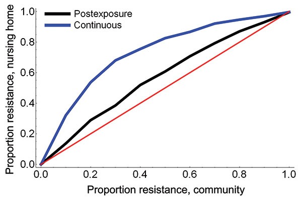 The proportion of infections with oseltamivir-resistant influenza virus strains among nursing home patients for increasing proportions of resistance in the community.