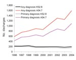"Thumbnail of Number of hospital discharges with Clostridium difficile listed as any and primary diagnoses, 1996–2004, Finland. International Classification of Diseases, 10th revision, codes K52.8, ""pseudomembranous enterocolitis associated with antimicrobial drug therapy,"" and A04.7, ""enterocolitis due to Clostridium difficile."""