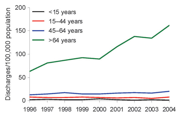 Rates of hospital discharges with Clostridium difficile listed as any diagnosis, by age, 1996–2004, Finland.