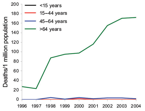 Mortality rates associated with Clostridium difficile, by age, 1996–2004, Finland.
