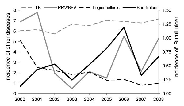 Numbers of cases per 100,000 inhabitants for selected notifiable diseases, Victoria, Australia, 2000–2008. Buruli ulcer is shown on the right y axis, other diseases on the left y axis. RRV, Ross river virus; BFV, Barmah Forest virus; TB, tuberculosis.