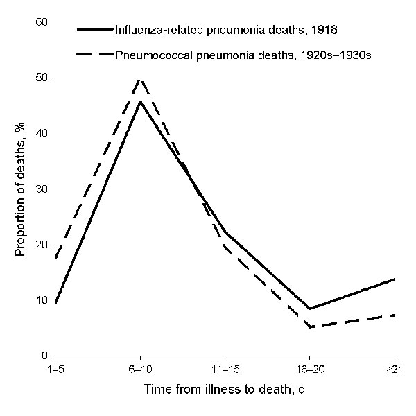 Distribution of days of illness before death from influenza-related pneumonia, 1918, and from untreated pneumococcal pneumonia, 1920s and 1930s.