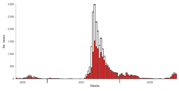 Number of new cases/outbreaks of bluetongue disease per calendar week in cattle (red), sheep (white), and goats (black), Germany.