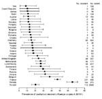 Thumbnail of Modeled average prevalence of oseltamivir-resistant influenza viruses A (H1N1), with 95% confidence intervals (error bars), ranked by country, Europe, winter 2007–08. Text columns on the right list the absolute cumulative number of oseltamivir-resistant influenza viruses A (H1N1) and number of influenza viruses A (H1N1) tested for oseltamivir susceptibility per country.