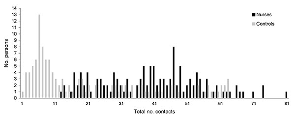 Total numbers of contacts for surveyed nurses and their matched controls from the general population, Bavaria, Germany, April–July 2007.