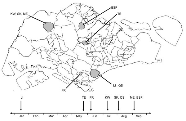 Geographic and temporal distribution of 123 indigenous chikungunya cases in Singapore. Shading indicates the 7 cluster areas where entomologic investigation was carried out. Data include cases reported through September 2008. The arrows in the timeline shown below the map indicate the months of occurrence of the local outbreaks from the beginning of January to the end of September 2008. BSP, Bah Soon Pah Road; FR, Farrer Road; KW, Kranji Way; LI, Little India; ME, Mandai Estate; QS, Queen Street
