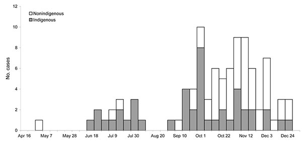 Indigenous and nonindigenous cases of echovirus type 4 virus illness, by week of onset, Northern Territory, Australia, 2007.