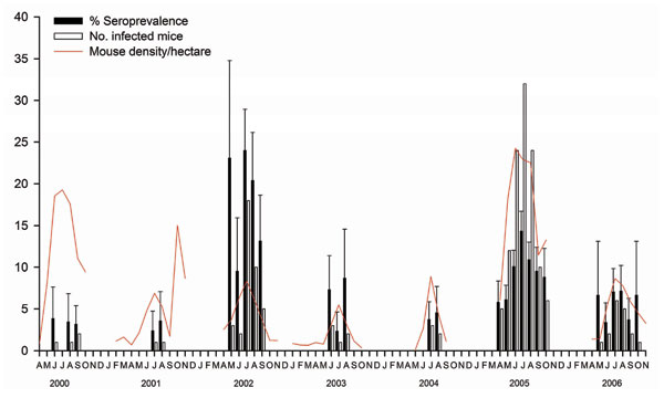 Correlation between dynamics of arenavirus seroprevalence, number of infected rodents, and density of Apodemus flavicollis in Dos Gaggio region of Trentino Alto-Adige, northern Italy, 2000–2006. Error bars indicate standard errors. Gaps in the plots indicate that no trapping was conducted during these periods.