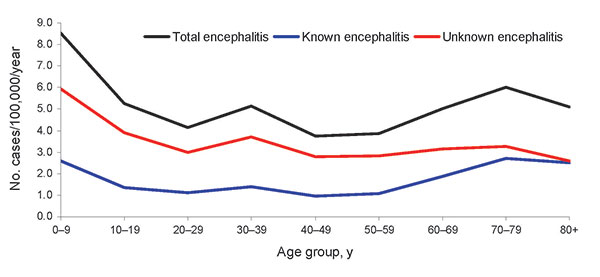 Average rates of encephalitis hospital admissions by 10-year age groups and by known and unknown pathogen etiology, New South Wales, Australia, 1990–2007.
