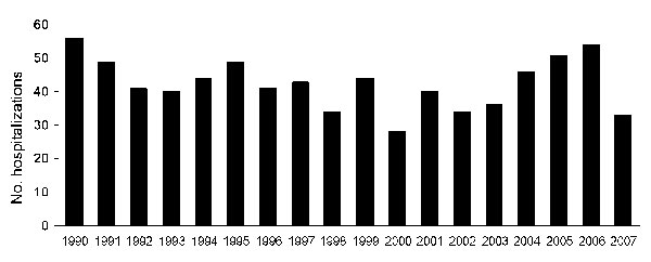Herpes encephalitis hospitalizations by year, New South Wales, Australia, 1990–2007.