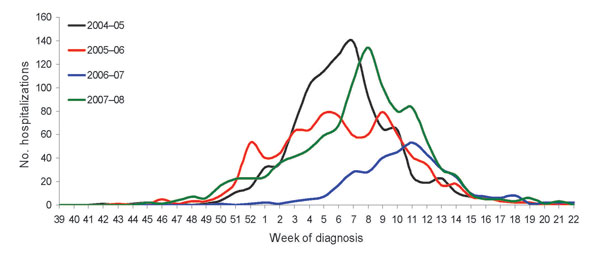 Hospitalized influenza patients in Colorado, USA, by week of diagnosis and influenza season.