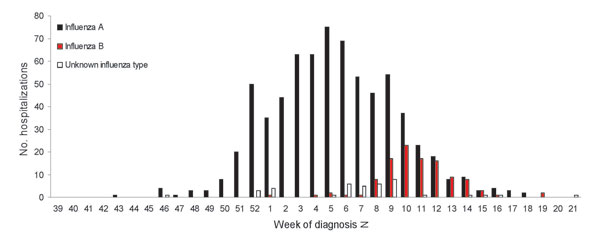 Hospitalized influenza patients in Colorado, USA, by week of diagnosis and influenza type, 2005–06 season.