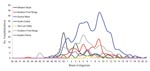 Thumbnail of Hospitalized influenza patients in Colorado, USA, by week of diagnosis and region, 2005–06 season.
