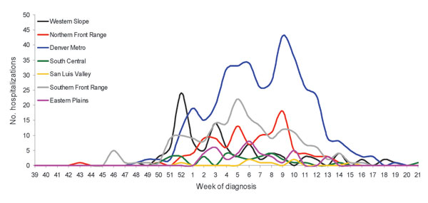 Hospitalized influenza patients in Colorado, USA, by week of diagnosis and region, 2005–06 season.