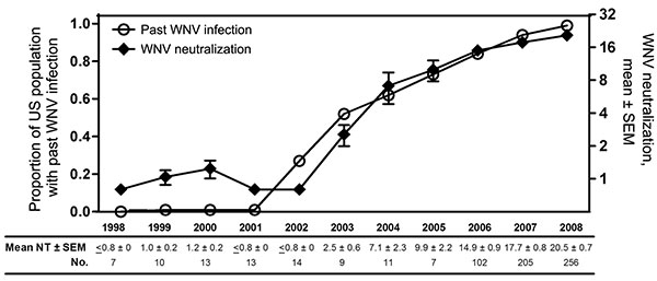 West Nile virus (WNV) neutralization titers of US plasma-derived immune globulin intravenous (human) (IGIV) lots by year of production and estimated percentage of the US population with past WNV infection by year. WNV neutralization titers were determined either for retention or lot release samples of 3 IGIV products produced during 1998–2005 or for a considerable proportion of Gammagard Liquid/KIOVIG lots produced during 2006–2008. Results are shown as mean ± SEM (limit of detection <0.8) by