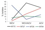 Thumbnail of Temporal trends of predominant multilocus variable-number tandem-repeat analysis (MLVA) types in Australia. Isolates of 4 major MLVA types (MT70, MT27, MT29, and MT64) obtained in Australia were divided into 3 periods: whole cell vaccine (WCV) (before 1997), transition from WCV to acellular vaccine (ACV) (1997–1999), and ACV (2000 onward).