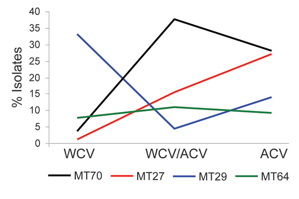 Temporal trends of predominant multilocus variable-number tandem-repeat analysis (MLVA) types in Australia. Isolates of 4 major MLVA types (MT70, MT27, MT29, and MT64) obtained in Australia were divided into 3 periods: whole cell vaccine (WCV) (before 1997), transition from WCV to acellular vaccine (ACV) (1997–1999), and ACV (2000 onward).