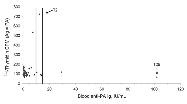 Graph showing anti–protective antigen (PA) immunoglobulin G (IgG) titers plotted against 3H-thymidine counts per minute (cpm) derived from PA-stimulated blood cell cultures conducted in year 2. The vertical lines define the ELISA borderline and upper thresholds (10 IU/mL and 15 IU/mL, respectively), which were defined as PA titers by the ELISA kit manufacturer, i.e., titers supposed to confer protection after vaccination. Samples testing below the borderline threshold are considered negative. T2