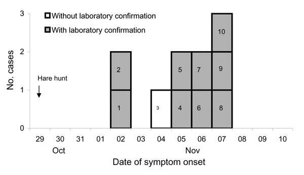 Tularemia cases (n = 10), by symptom onset, County of Darmstadt-Dieburg, Germany, October–November 2005.