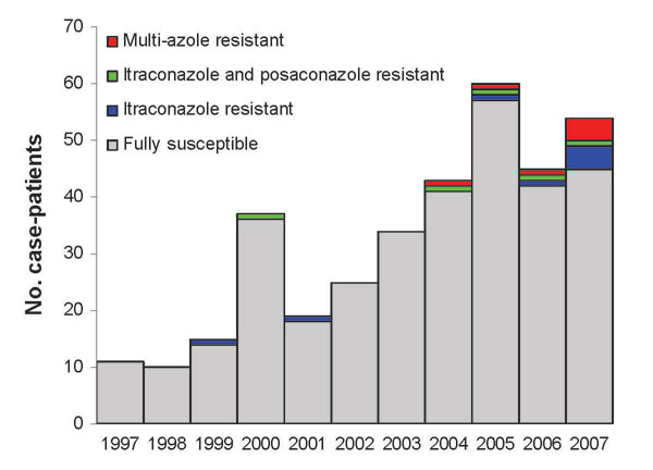 Azole resistance in clinical Aspergillus fumigatus isolates received in the Regional Mycology Laboratory Manchester, UK, 1997–2007. Overall azole resistance for each year is shown above each column as a percentage. Data do not include sequential isolates from the same patient.