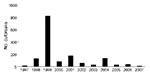 Thumbnail of Number of foot-and-mouth disease outbreaks per year in different parts of the country, 1997–2007. Data from Ministry of Agriculture and Rural Development, Ethiopia; data for 1981–1996 not available.