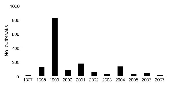 Number of foot-and-mouth disease outbreaks per year in different parts of the country, 1997–2007. Data from Ministry of Agriculture and Rural Development, Ethiopia; data for 1981–1996 not available.