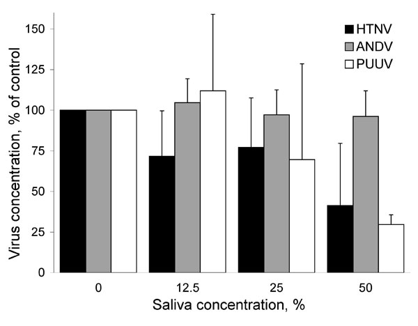 Antiviral effect of human saliva against Hantaan virus (HTNV), Andes virus (ANDV), and Puumala hantavirus (PUUV). Data represent mean + SD of 3 independent experiments.