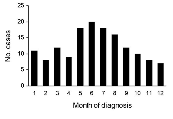 Seasonal occurrence of diphyllobothriasis nihonkaiense, 149 cases, Department of Medical Zoology of the Kyoto Prefectural University of Medicine in Kyoto and Department of Infectious Diseases of the Tokyo Metropolitan Bokutoh Hospital in Tokyo, Japan, 1988–2008.